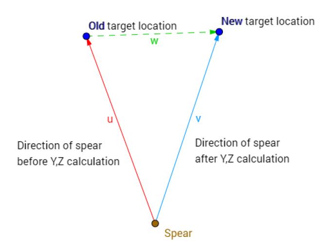spear-aim-1