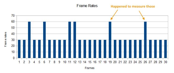 Frame Rate vs Frame Time – The CGVR Lab